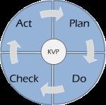 KVP_und_PDCA